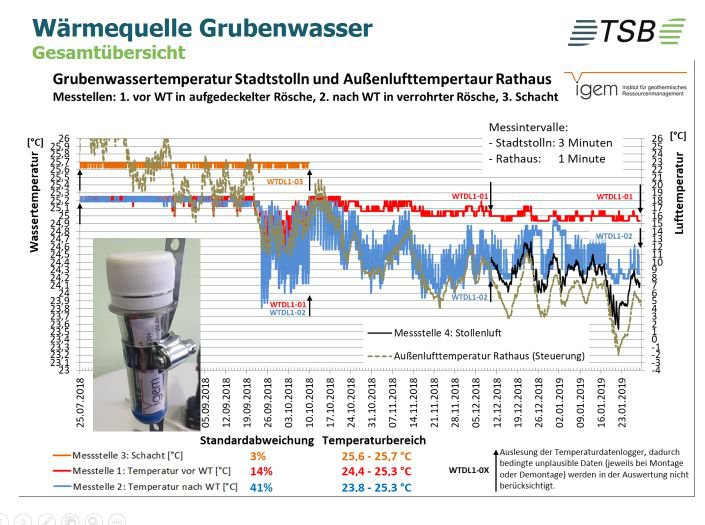 img-1578013789351765defc4629609e Fotos: Michael Münch, Transferstelle Bingen (TSB) in der ITB gGmbH