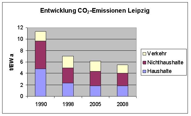 Leipzig_CO2Emissionen